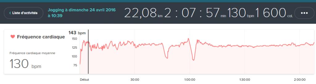 Sortie 22kms avec l'application Fitbit
