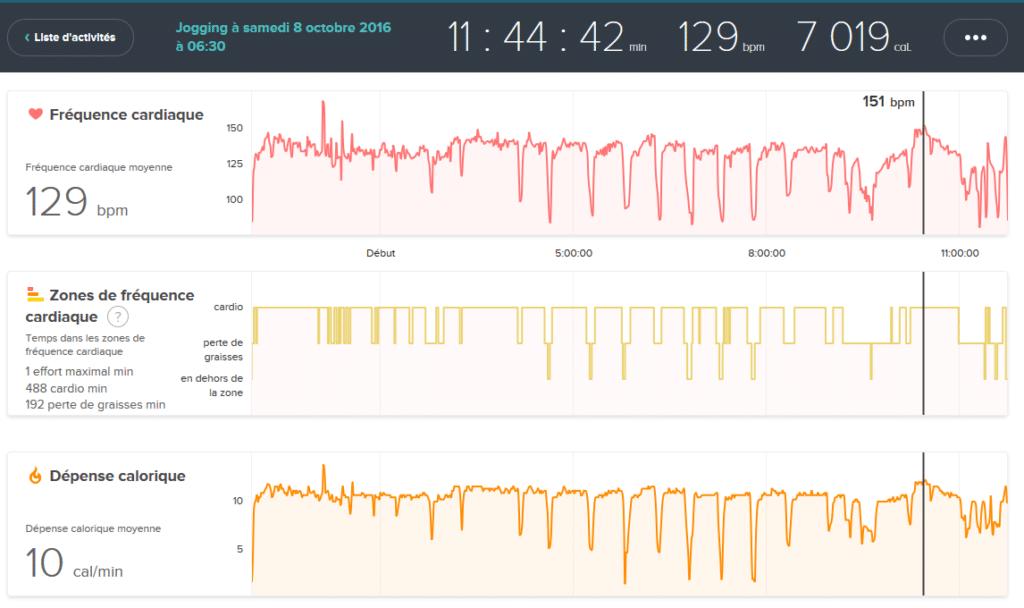 Rythme cardiaque sur 100 kms depuis le bracelet Fitbit charge HR