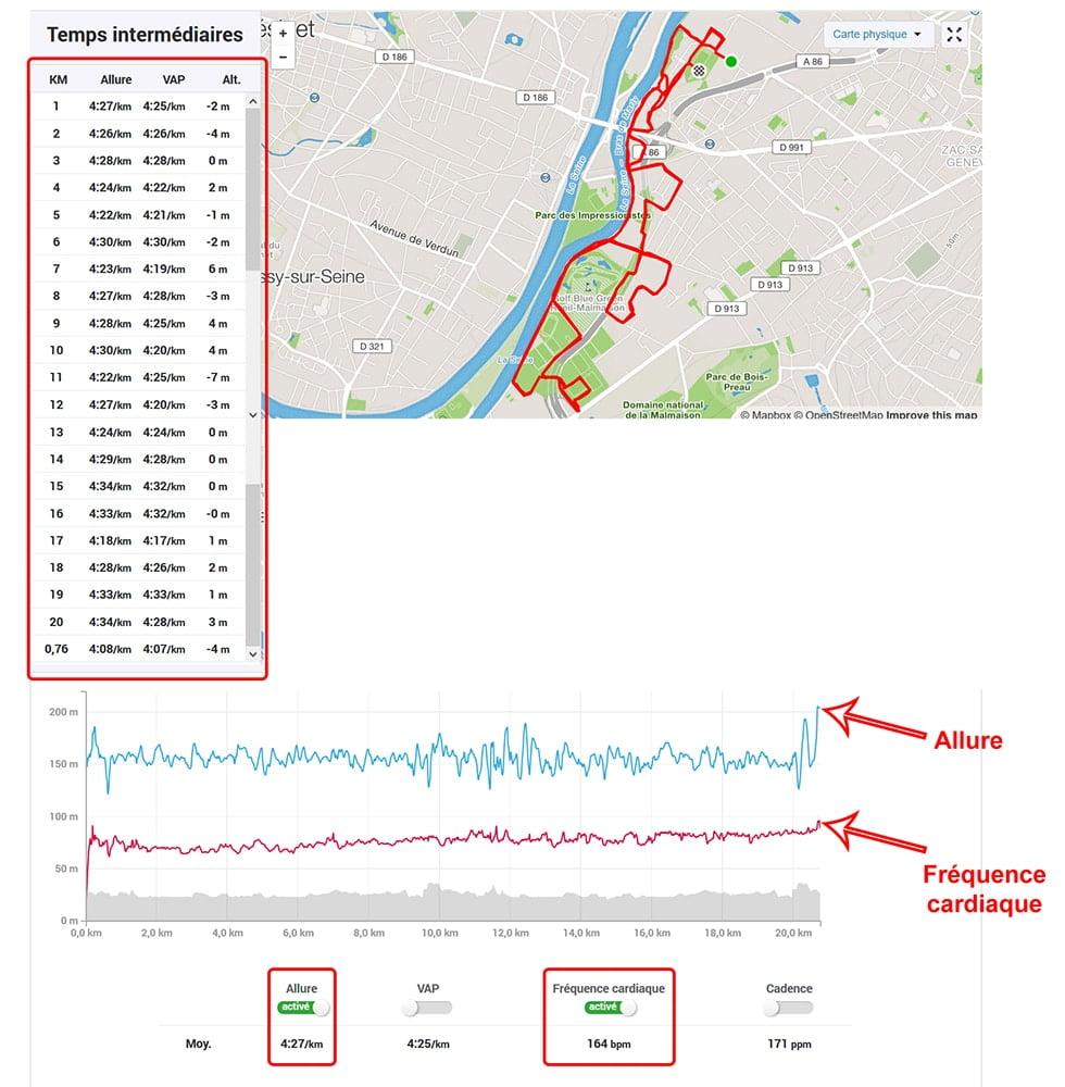 Analyse détaillée d'une sortie de 15 km de course à pied sous Strava