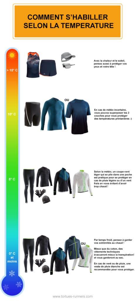 Savoir quelle tenue prendre pour courir suivant la température (Infographie)